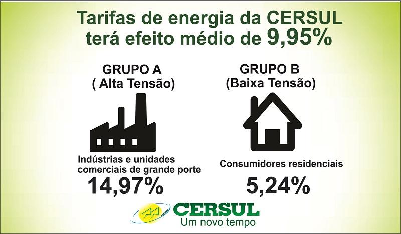 ANEEL aprova reajuste tarifário da Cersul